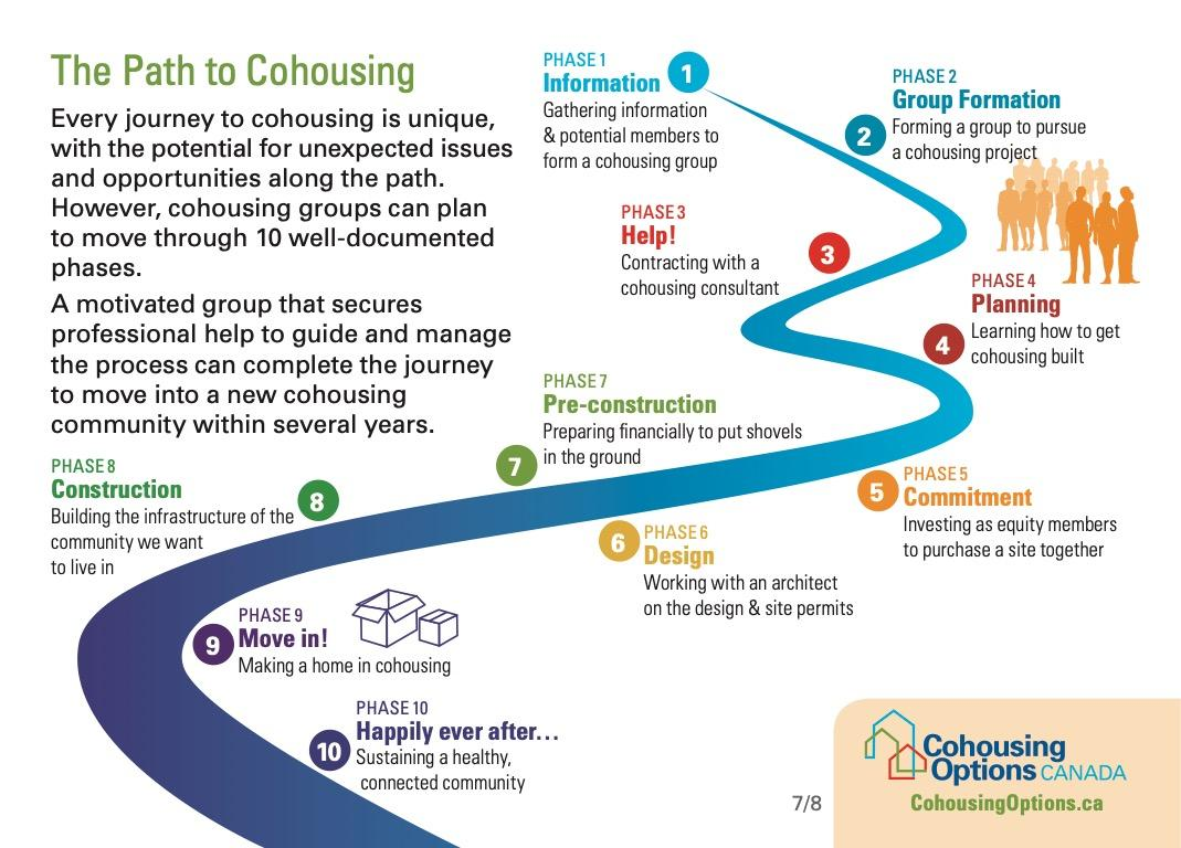 Path to Cohousing
